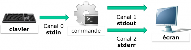 0102 commandes redirections